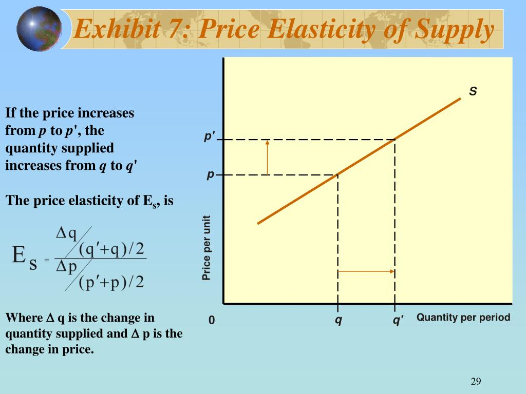 Exhibit 7: Price Elasticity of Supply