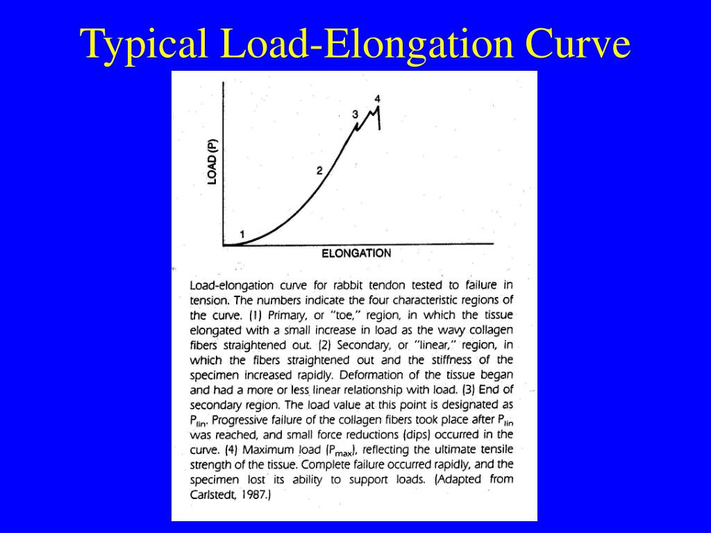 Typical Load-Elongation Curve
