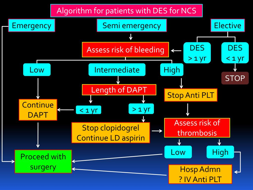 Algorithm for patients with DES for NCS