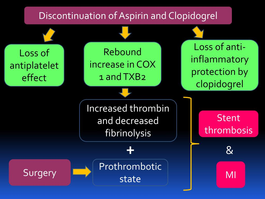 Discontinuation of Aspirin and