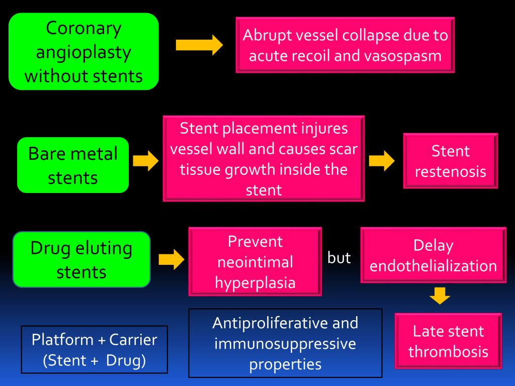 Coronary angioplasty without stents