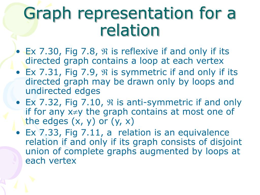 Graph representation for a relation
