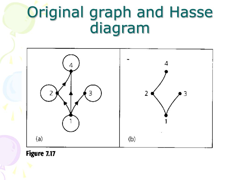Original graph and Hasse diagram