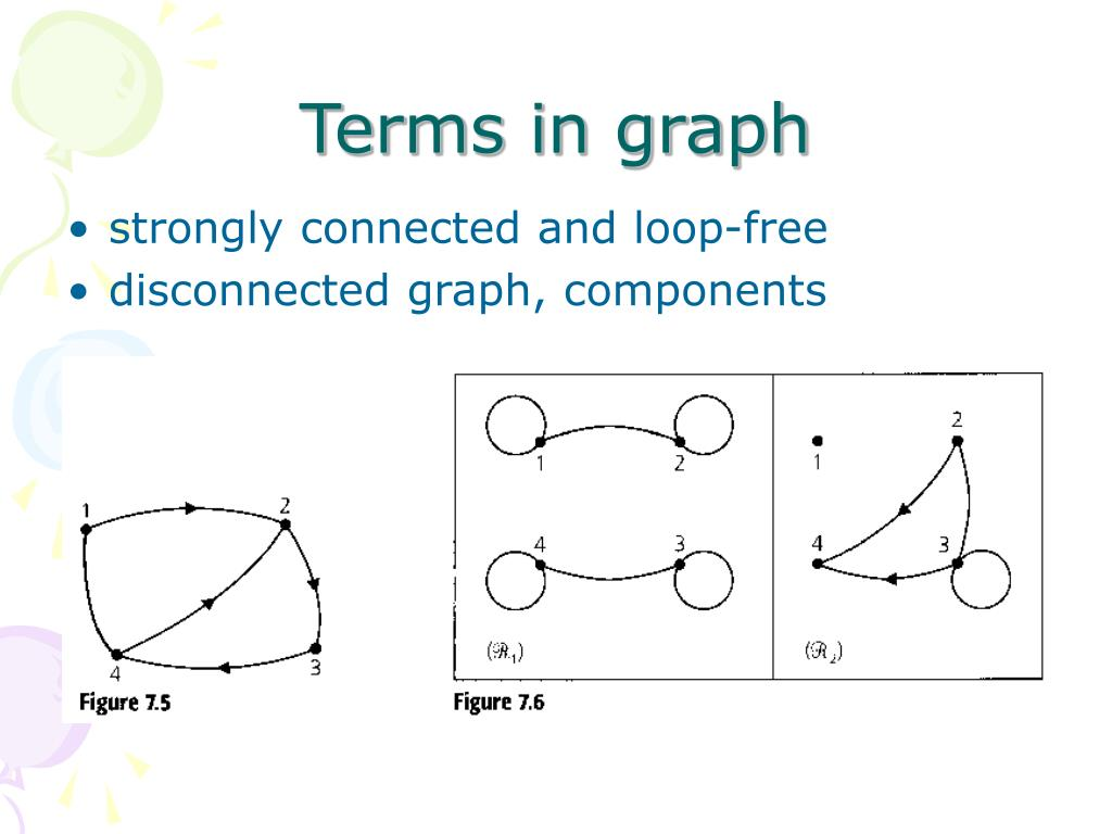 Terms in graph