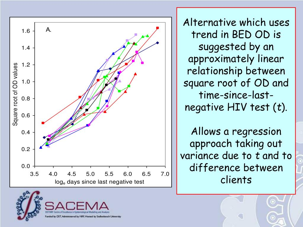 Alternative which uses trend in BED OD is suggested by an approximately linear relationship between square root of OD and time-since-last-negative HIV test (