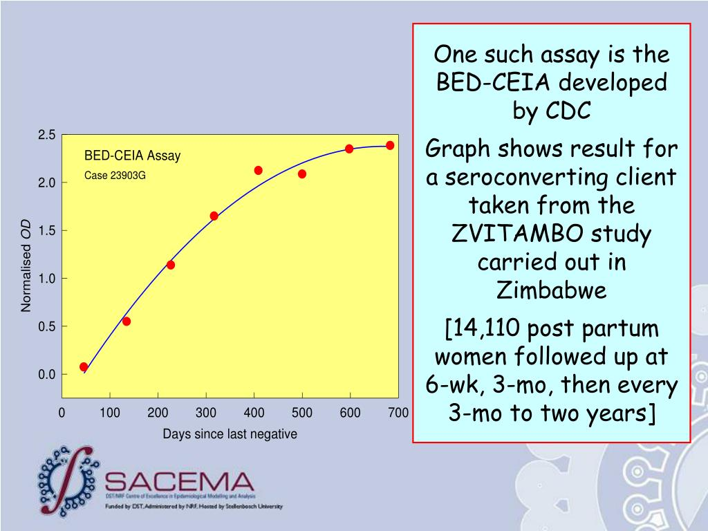 One such assay is the BED-CEIA developed by CDC