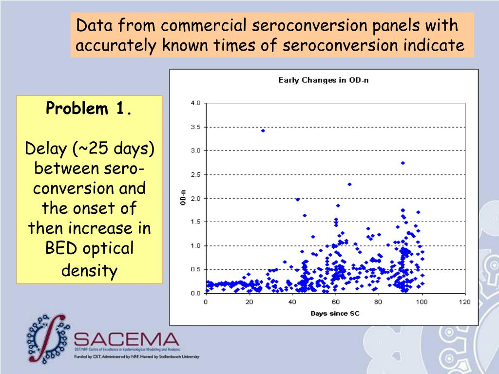 Data from commercial seroconversion panels with