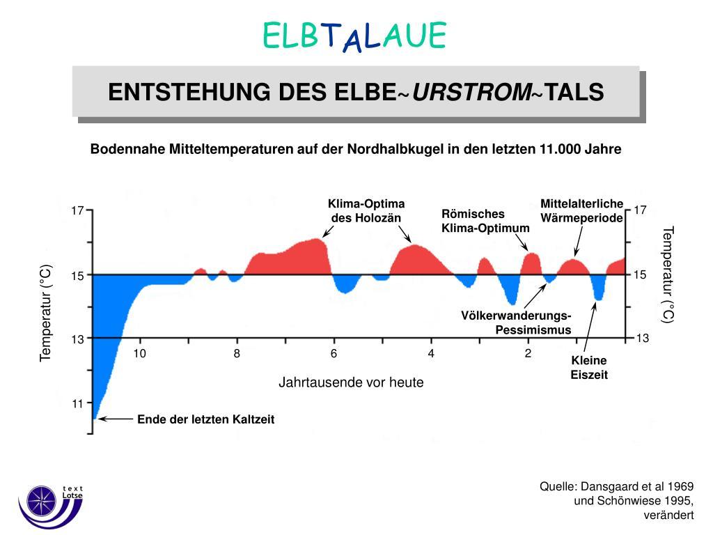 Klima-Optima des Holozän