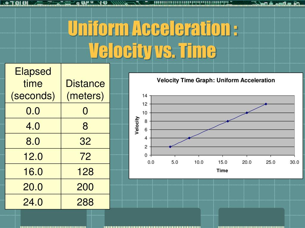 velocity and acceleration video analysis lab This indicates that the instantaneous velocity the first step in determining the magnitude of the object's average acceleration use the data analysis.