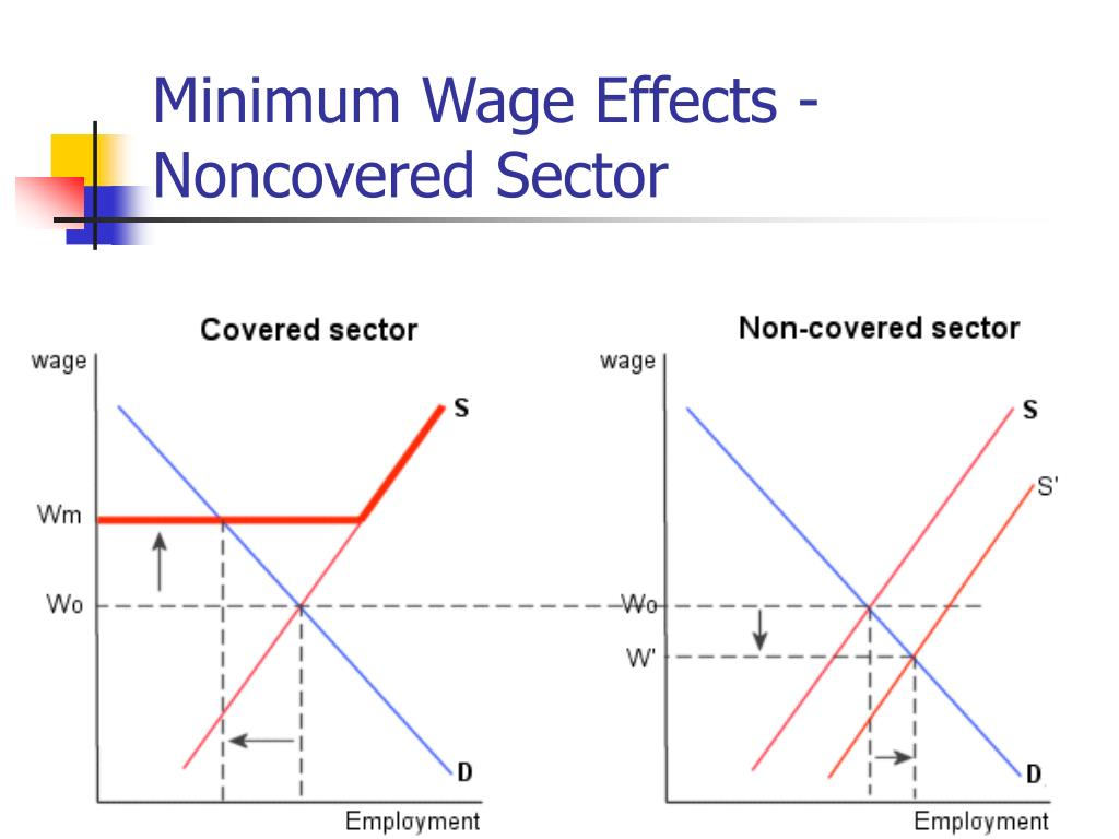 Minimum wage: Updated research roundup on the effects of increasing pay