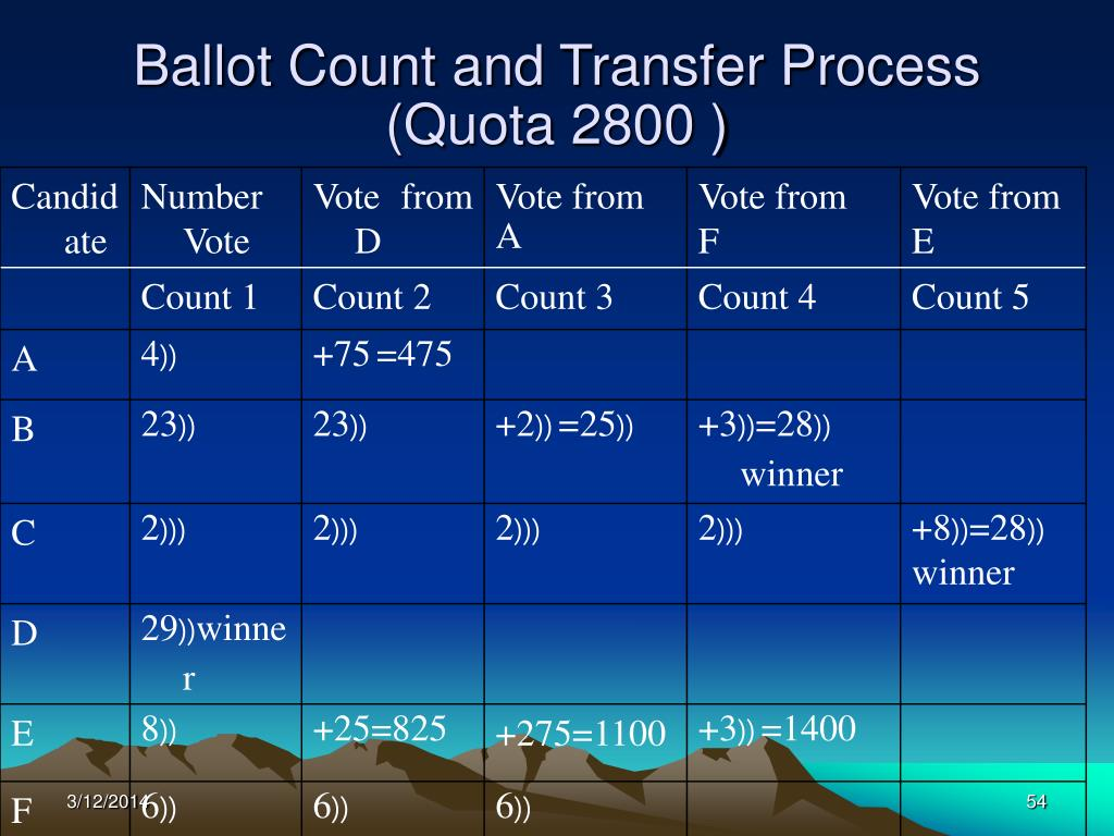 Ballot Count and Transfer Process (Quota 2800 )