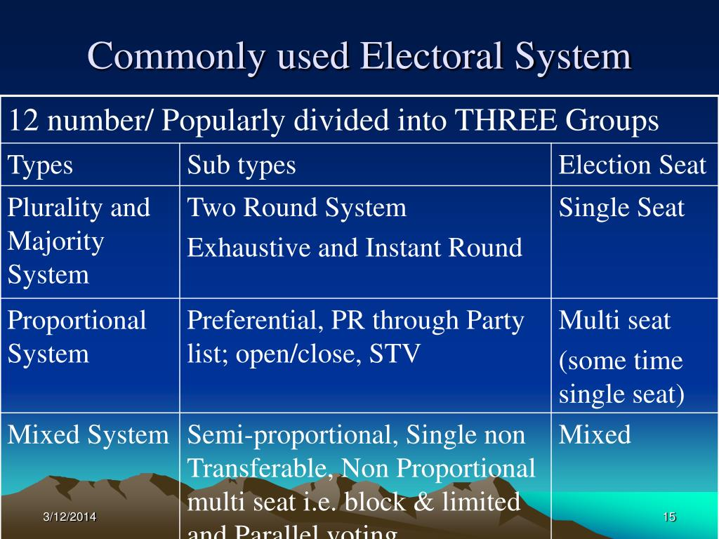 Commonly used Electoral System