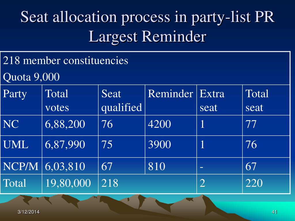 Seat allocation process in party-list PR