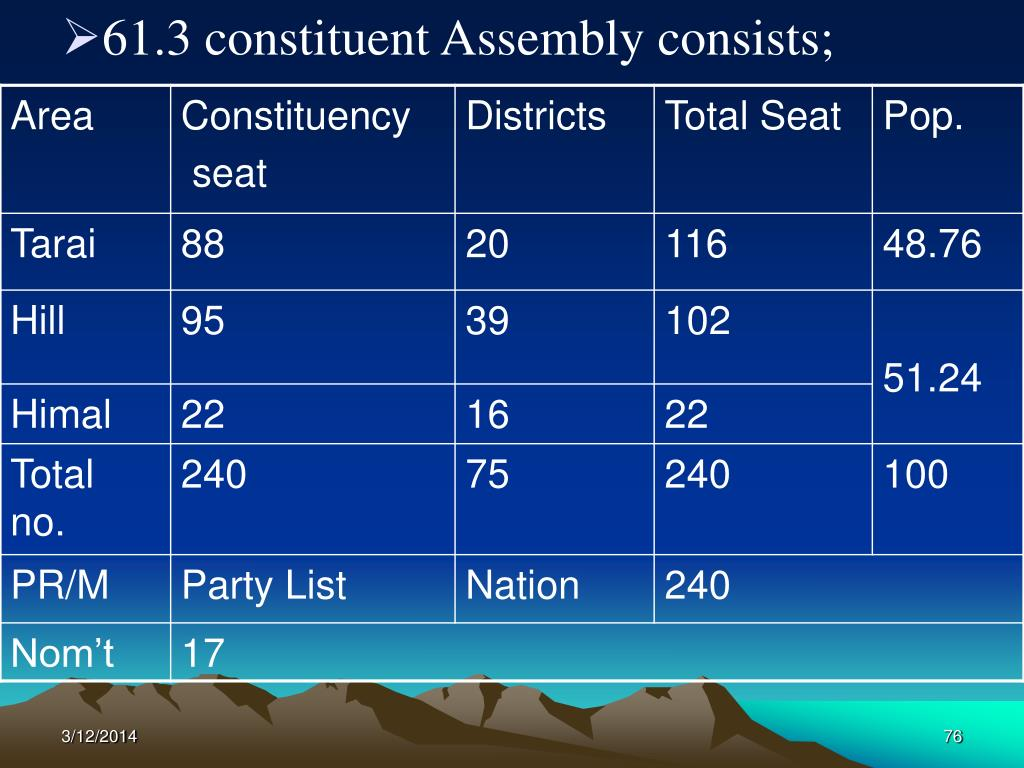 61.3 constituent Assembly consists;