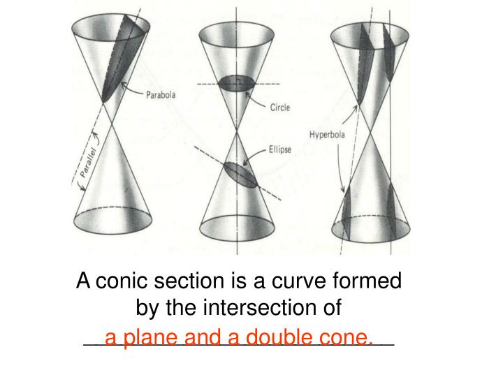 A conic section is a curve formed by the intersection of