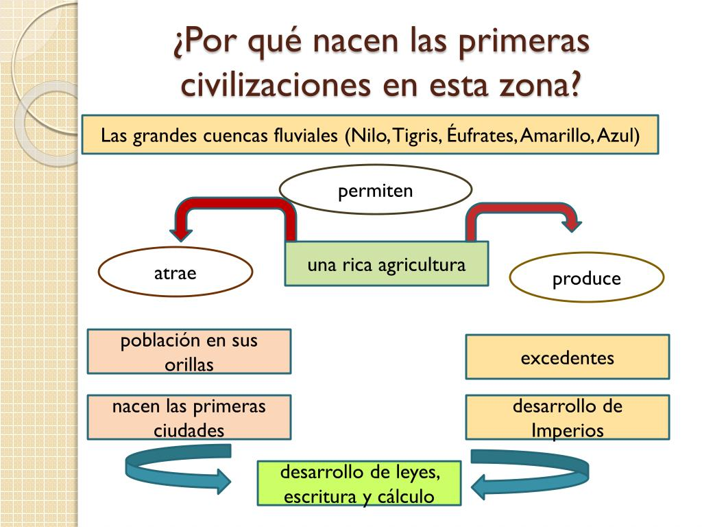 ¿Por qué nacen las primeras civilizaciones en esta zona?