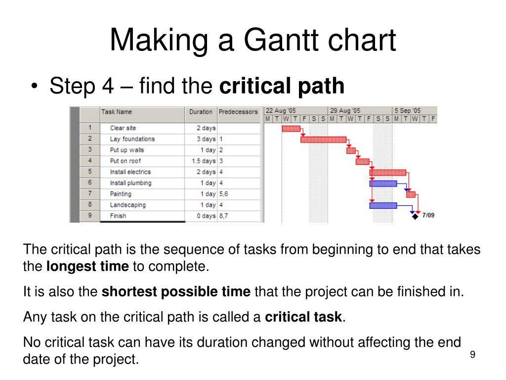 Making a Gantt chart
