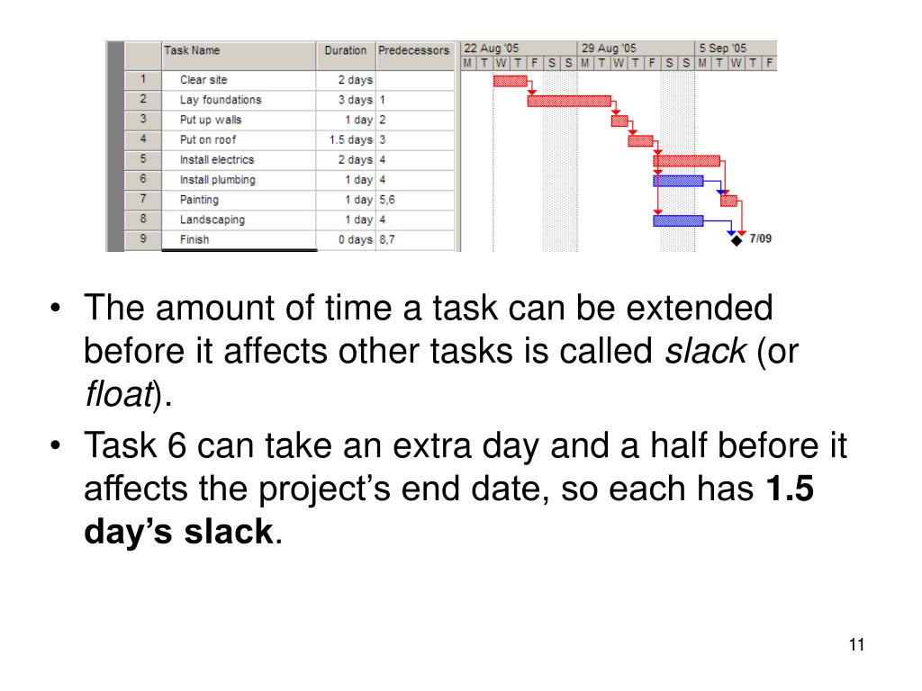The amount of time a task can be extended before it affects other tasks is called