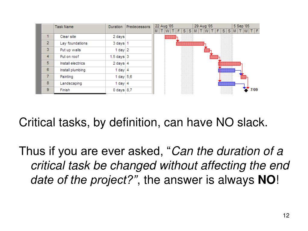 Critical tasks, by definition, can have NO slack.