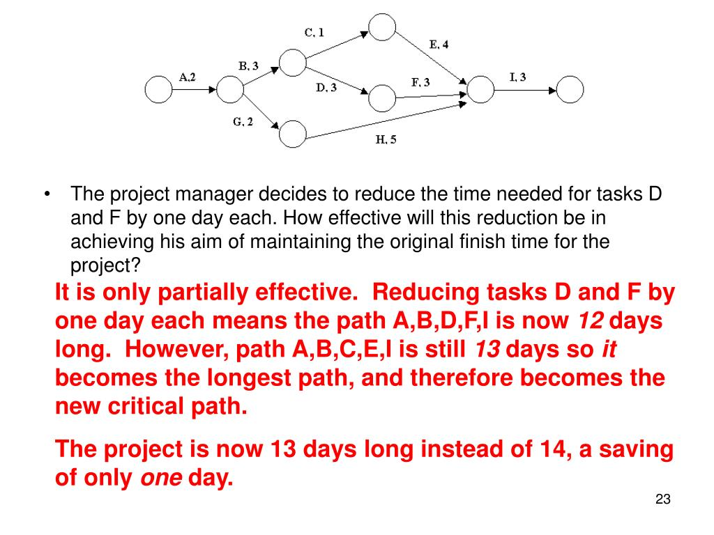 The project manager decides to reduce the time needed for tasks D and F by one day each. How effective will this reduction be in achieving his aim of maintaining the original finish time for the project?
