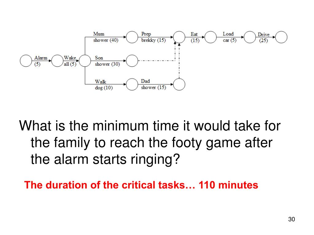 What is the minimum time it would take for the family to reach the footy game after the alarm starts ringing?