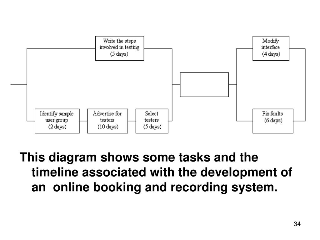 This diagram shows some tasks and the timeline associated with the development of an  online booking and recording system.