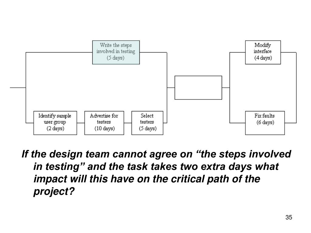 "If the design team cannot agree on ""the steps involved in testing"" and the task takes two extra days what impact will this have on the critical path of the project?"