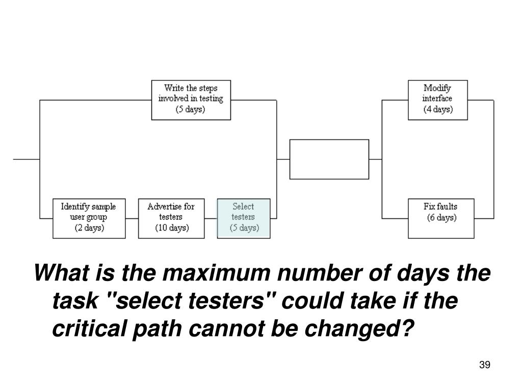 "What is the maximum number of days the task ""select testers"" could take if the critical path cannot be changed?"
