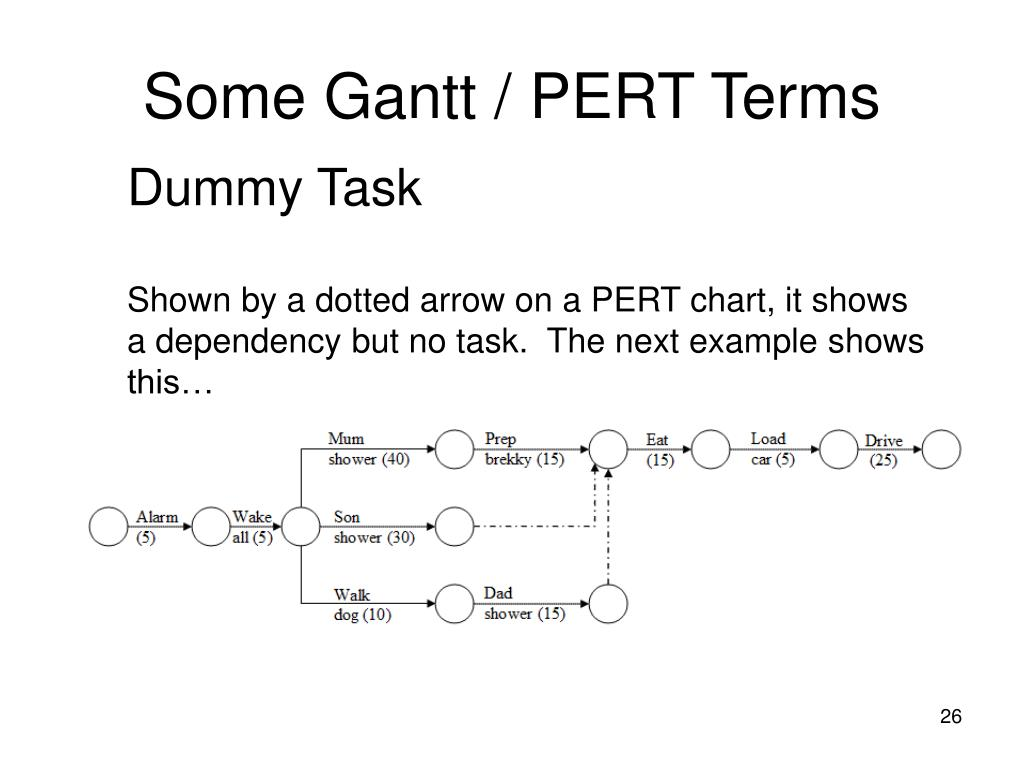 Some Gantt / PERT Terms