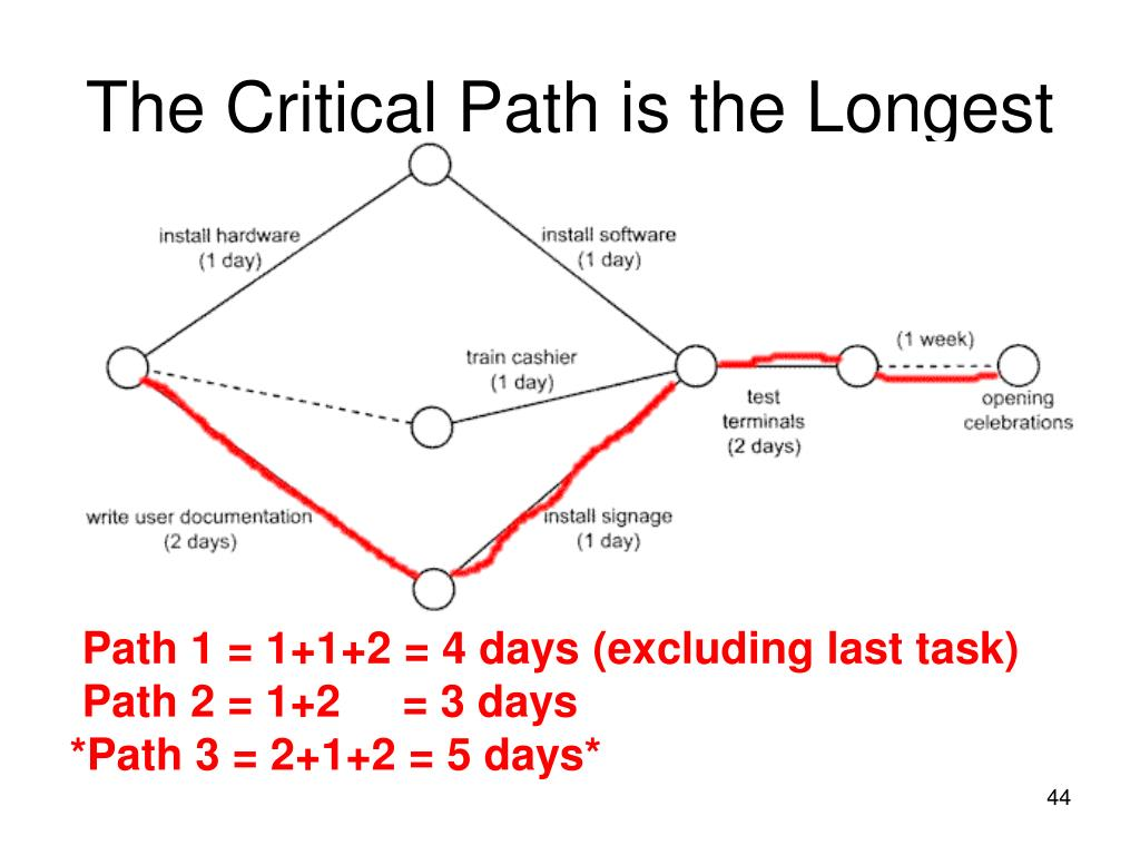 The Critical Path is the Longest