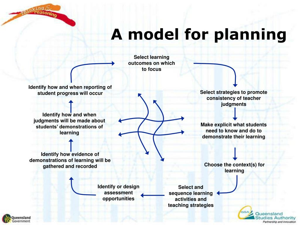 A model for planning