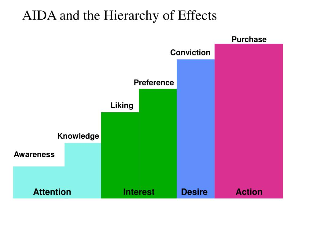 AIDA and the Hierarchy of Effects