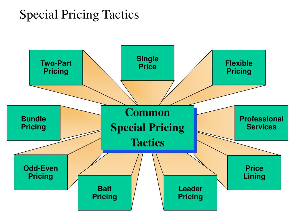 Special Pricing Tactics