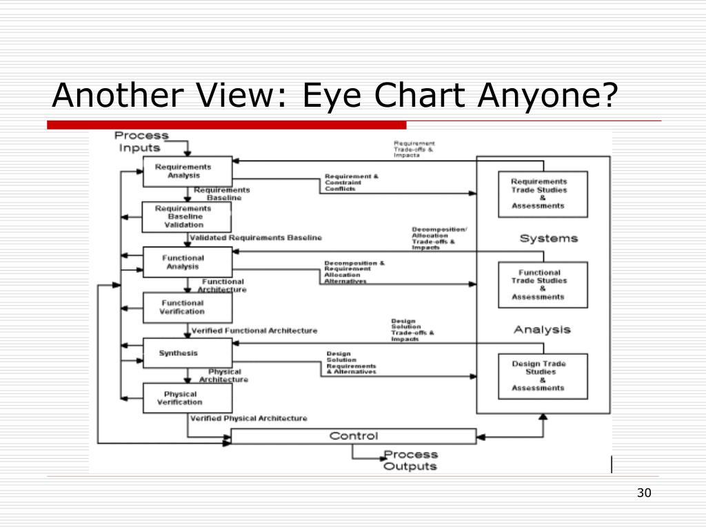 Another View: Eye Chart Anyone?