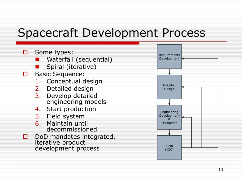 Spacecraft Development Process