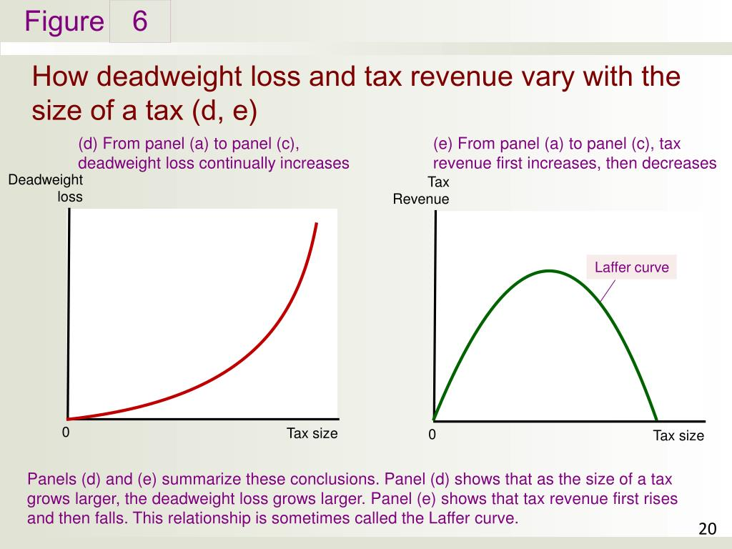 the laffer curve shows relationship between