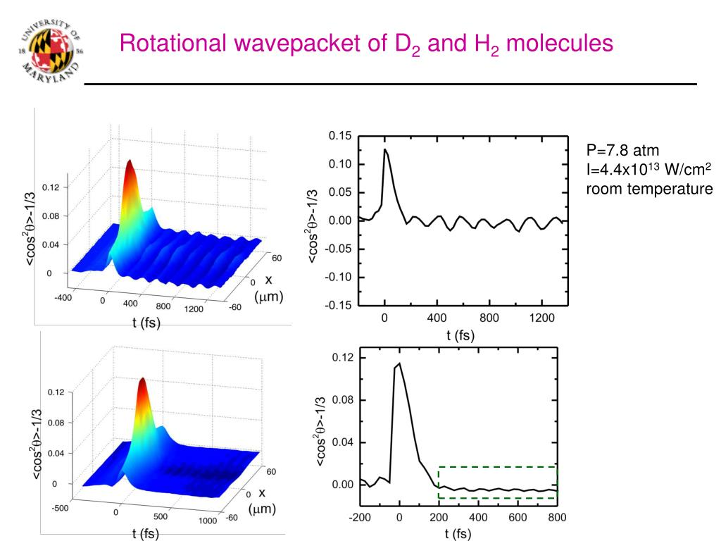Rotational wavepacket of D
