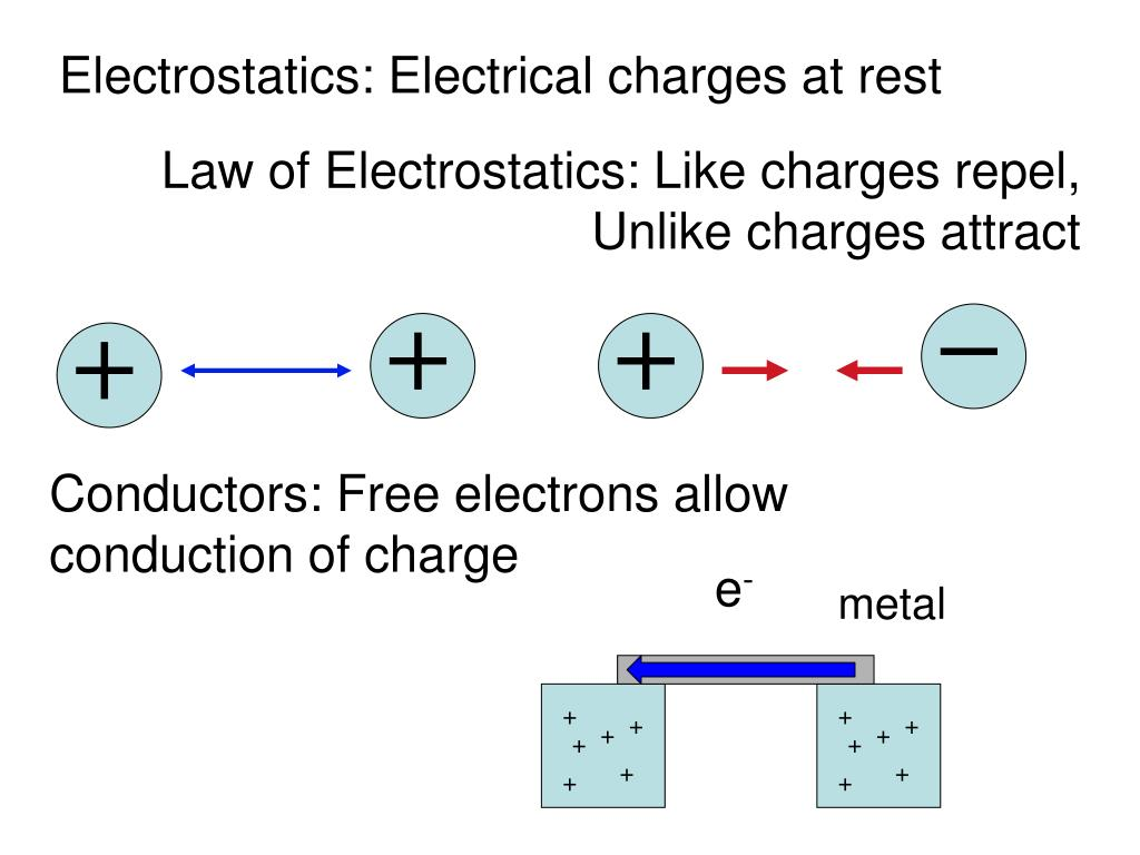 Electrostatics: Electrical charges at rest