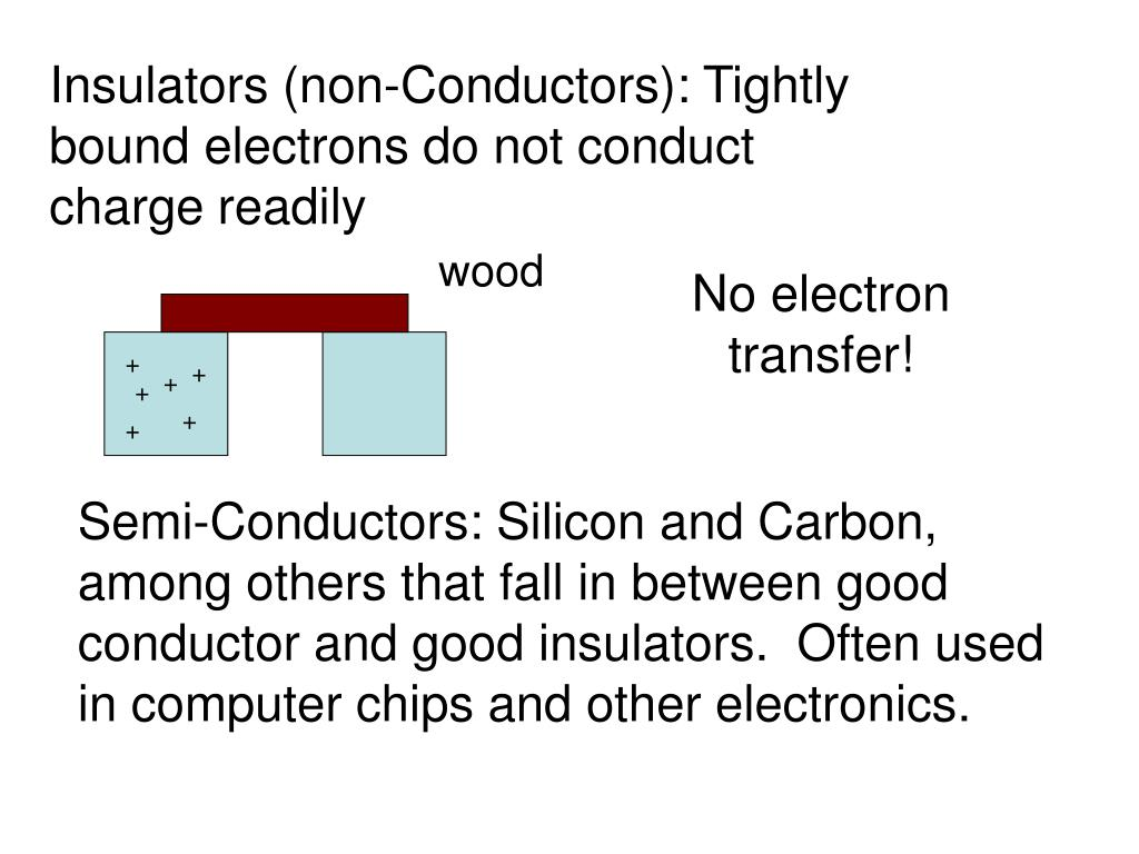 Insulators (non-Conductors): Tightly bound electrons do not conduct charge readily