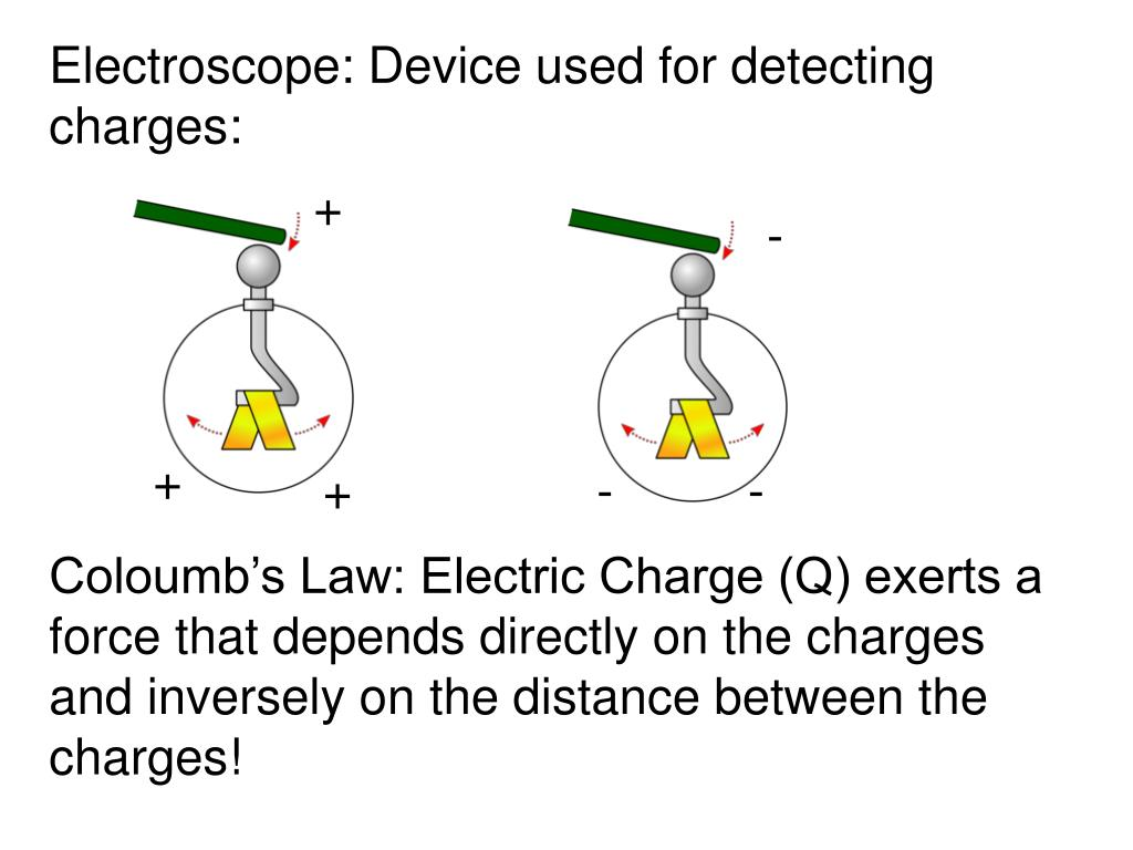 Electroscope: Device used for detecting charges: