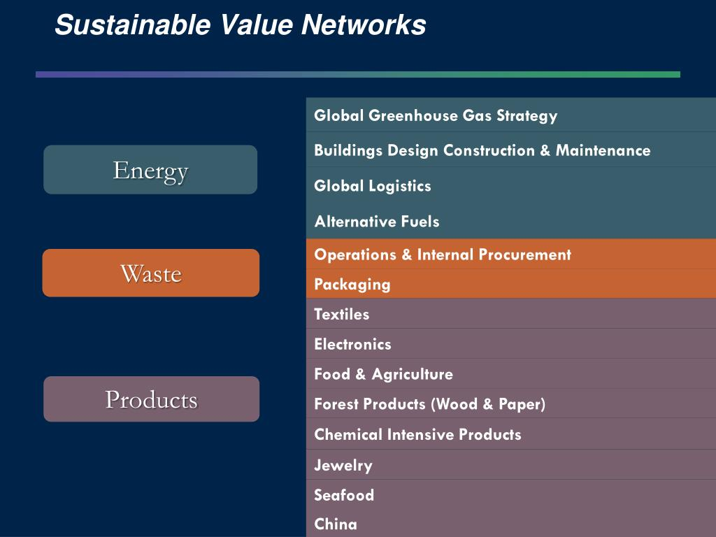 Sustainable Value Networks