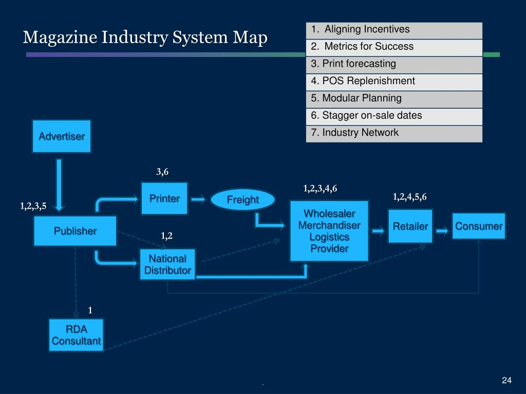 Magazine Industry System Map