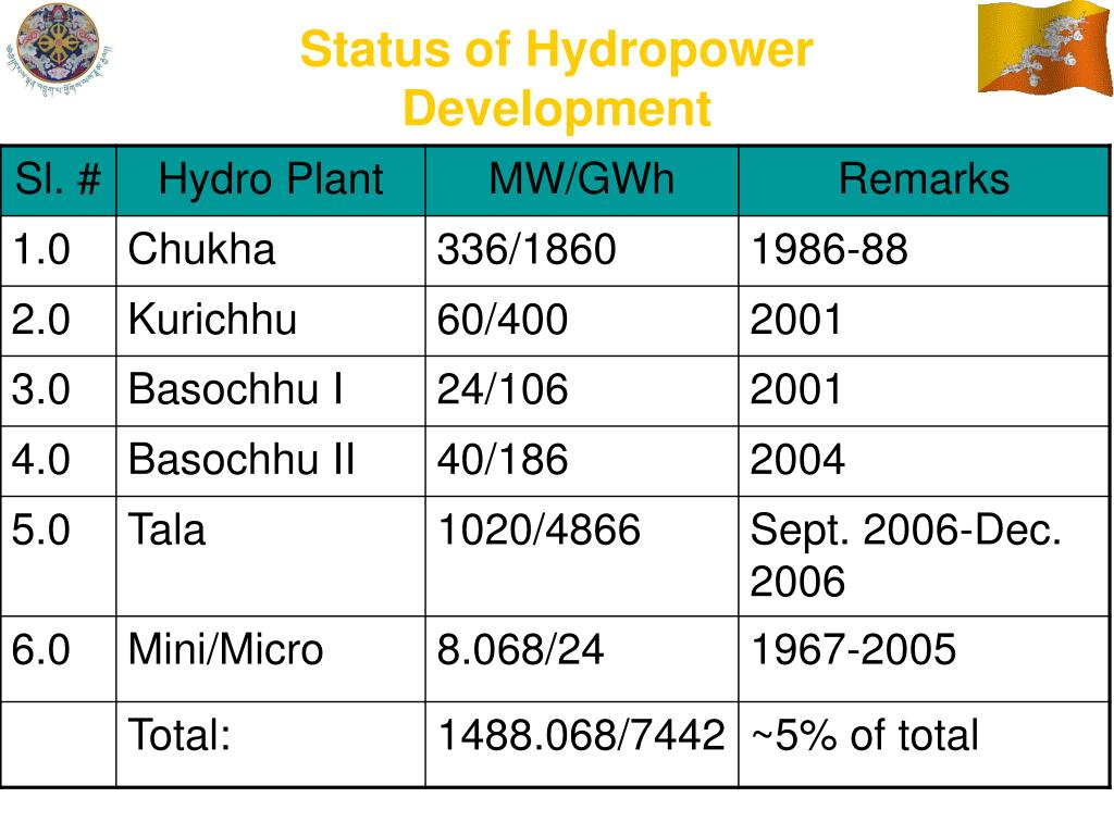 Current Myanmar Hydro-Electric Power Projects List