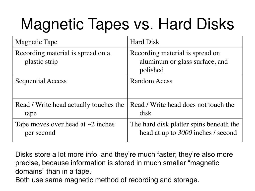 Magnetic Tapes vs. Hard Disks