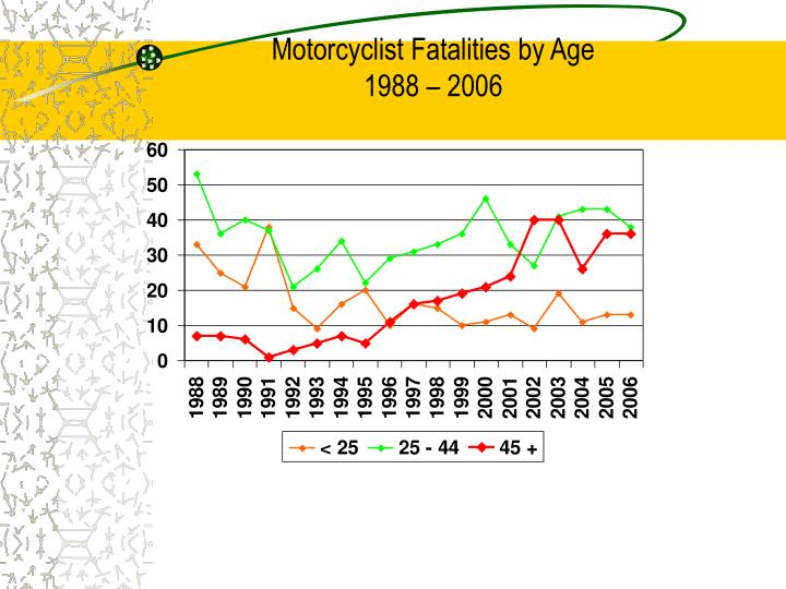 Motorcyclist Fatalities by Age