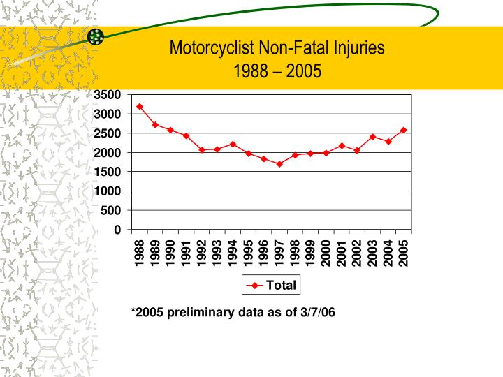 Motorcyclist Non-Fatal Injuries