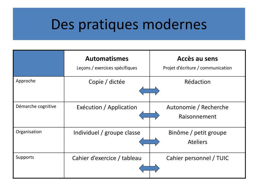 Des pratiques modernes