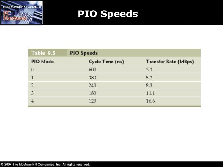PIO Speeds
