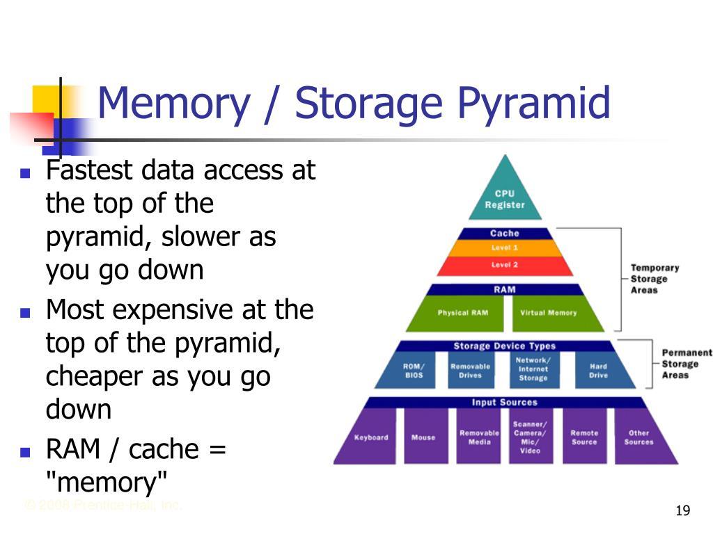 Memory / Storage Pyramid