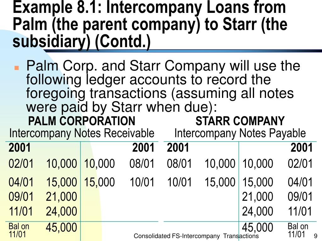 Example 8.1: Intercompany Loans from Palm (the parent company) to Starr (the subsidiary) (Contd.)